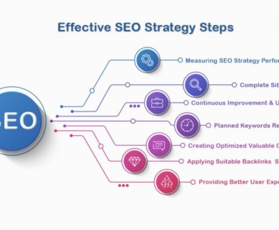 What is the best SEO strategy for 2020